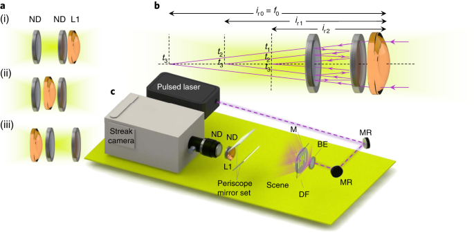 Photography optics in the time dimension | Nature Photonics