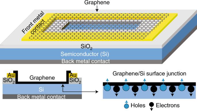Graphene–semiconductor heterojunction sheds light on emerging photovoltaics