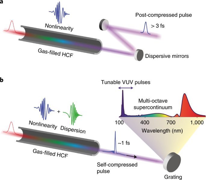 High-energy pulse self-compression and ultraviolet