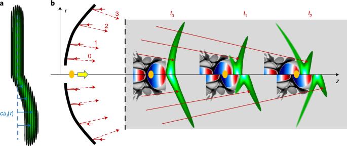 Phase-locked laser-wakefield electron acceleration