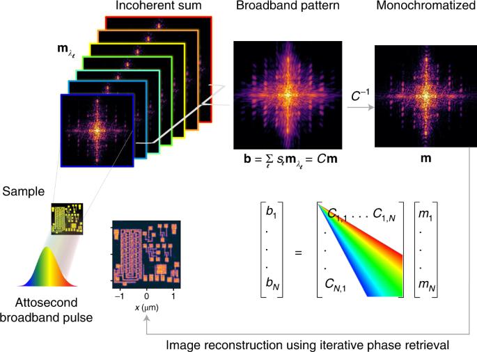 Broadband coherent diffractive imaging