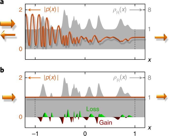 Constant-pressure sound waves in non-Hermitian disordered media