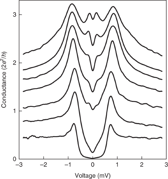 Collective Energy Gap Of Preformed Cooper Pairs In Disordered