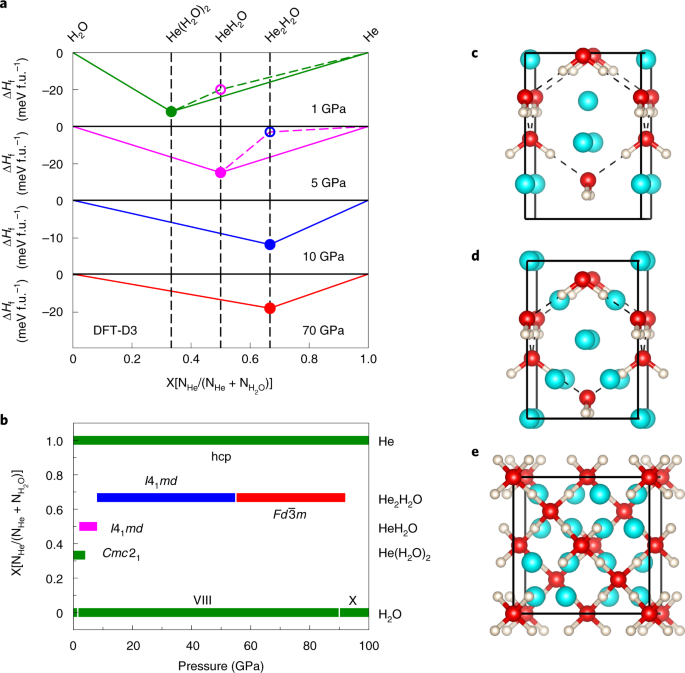 Multiple superionic states in helium–water compounds | Nature Physics