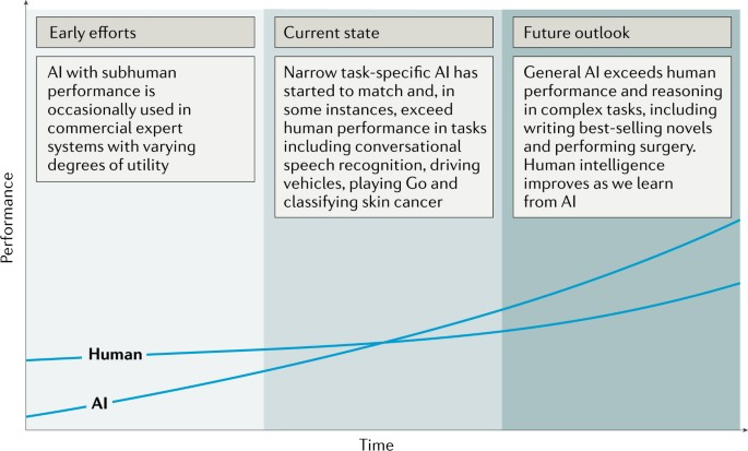 Artificial intelligence in radiology | Nature Reviews Cancer