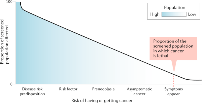 Cancer overdiagnosis: a biological challenge and clinical dilemma