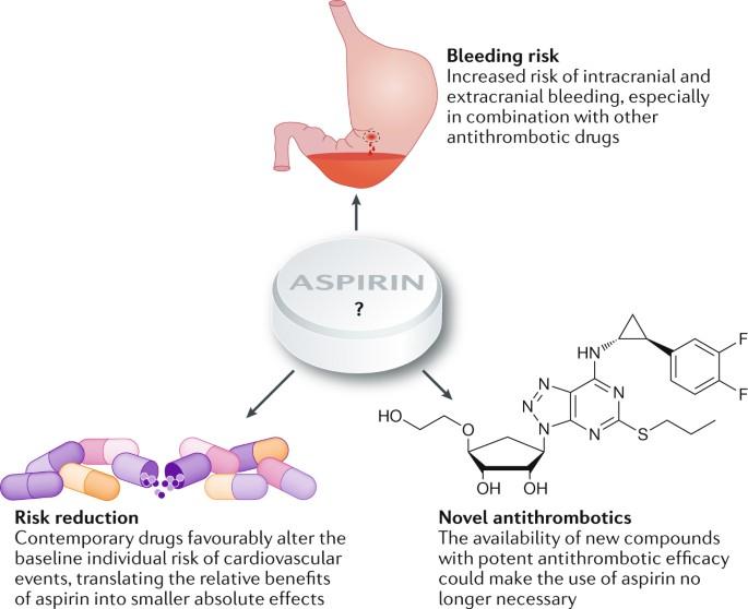 Aspirin-free strategies in cardiovascular disease and ...