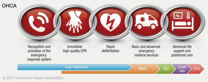 Key Components Of A Community Response To Out Of Hospital