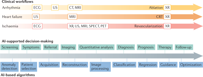 Applications of artificial intelligence in cardiovascular imaging