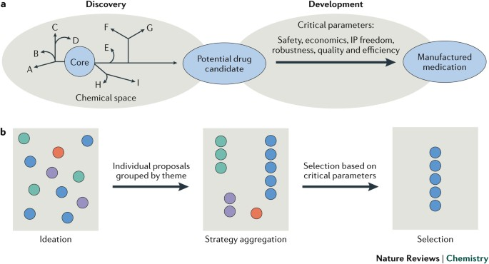 On The Design Of Complex Drug Candidate Syntheses In The Pharmaceutical Industry Nature Reviews Chemistry