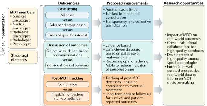 Multidisciplinary team meetings — challenges of