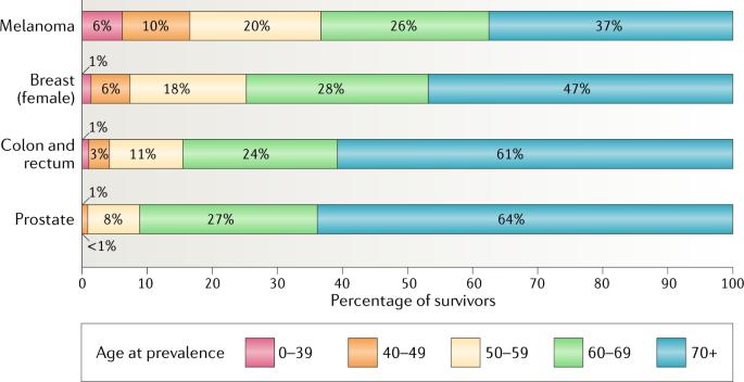 Health burden in cancer survivors: below the tip of the iceberg