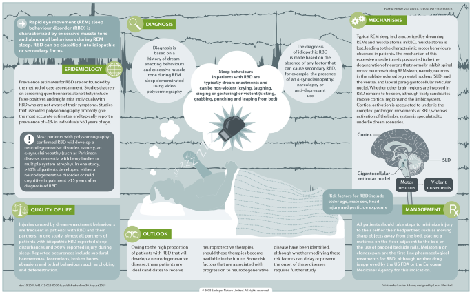 REM sleep behaviour disorder                Associated Content