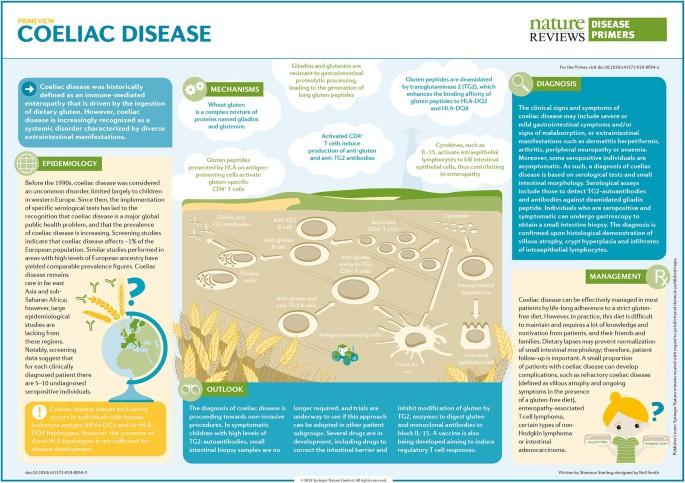 nature.com - Coeliac disease