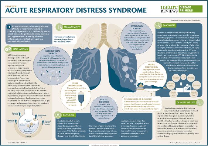 Acute respiratory distress syndrome | Nature Reviews Disease