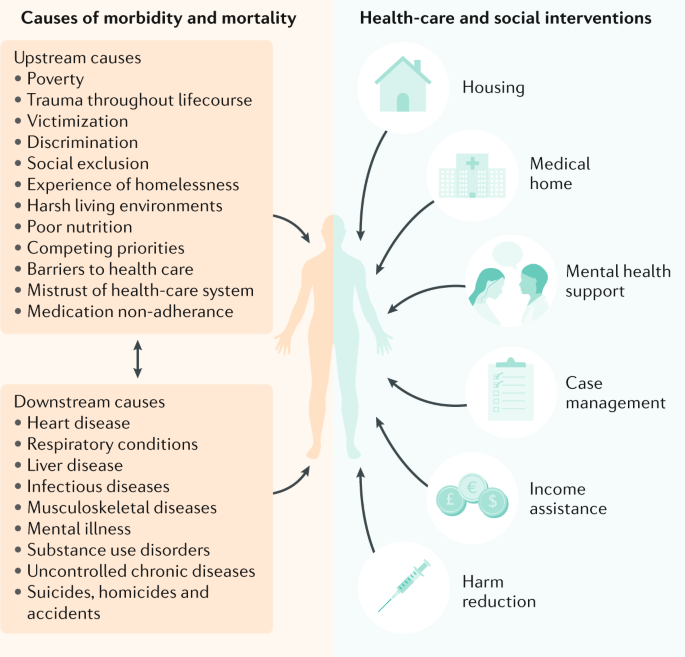 Health care for homeless people | Nature Reviews Disease Primers