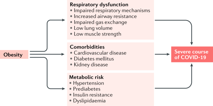 obesity and impaired metabolic health in patients with covid 19 nature reviews endocrinology obesity and impaired metabolic health