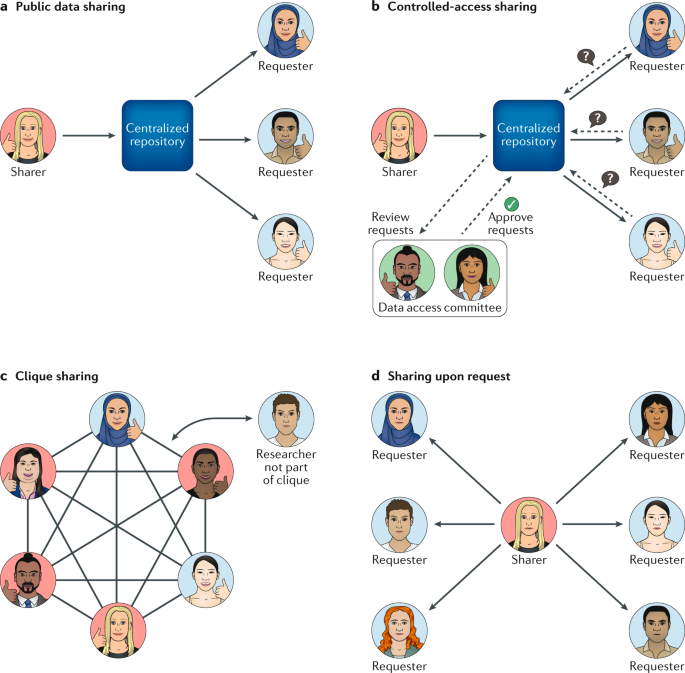 Responsible, practical genomic data sharing that accelerates research