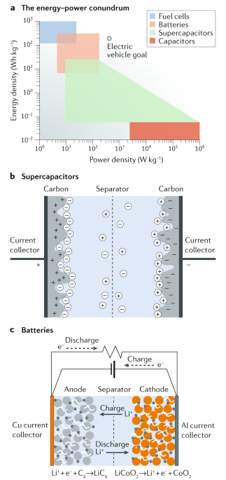 Hierarchical 3D electrodes for electrochemical energy