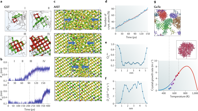 Designing crystallization in phase-change materials for