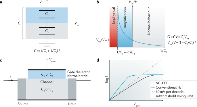 Ferroelectric negative capacitance | Nature Reviews Materials