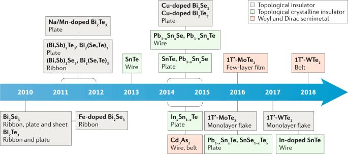 Topological nanomaterials | Nature Reviews Materials