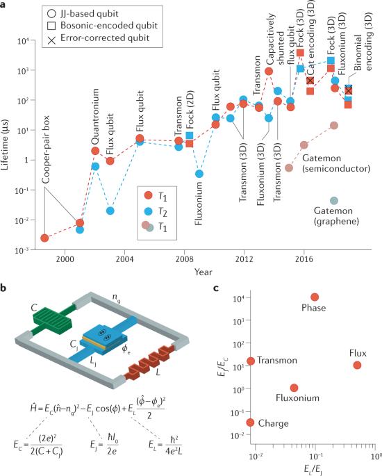 Engineering high-coherence superconducting qubits - Nature Reviews Materials