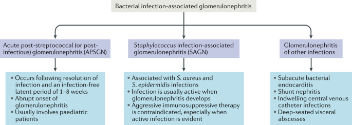 Epidemiology, pathogenesis, treatment and outcomes of infection
