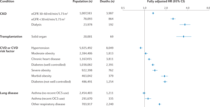 Ckd Is A Key Risk Factor For Covid 19 Mortality Nature Reviews Nephrology