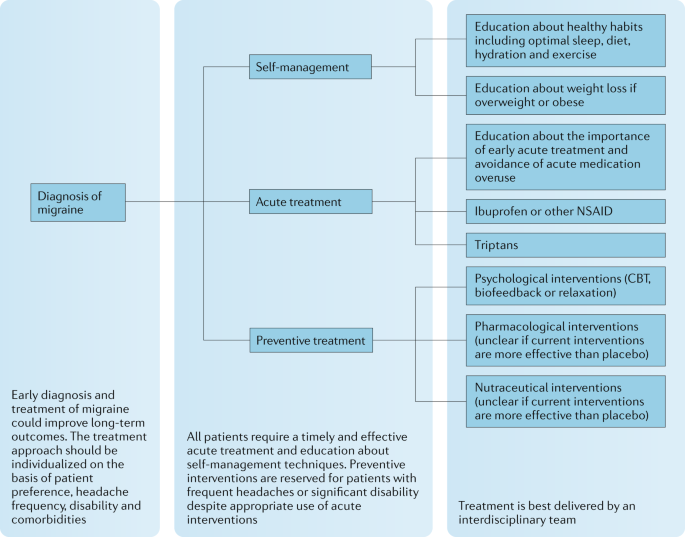 Paediatric Migraine Evidence Based Management And Future Directions