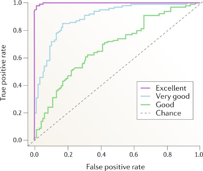 Seizure prediction — ready for a new era | Nature Reviews Neurology