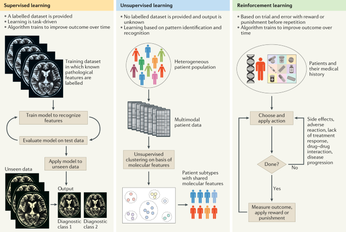 Applications of machine learning to diagnosis and treatment of neurodegenerative diseases