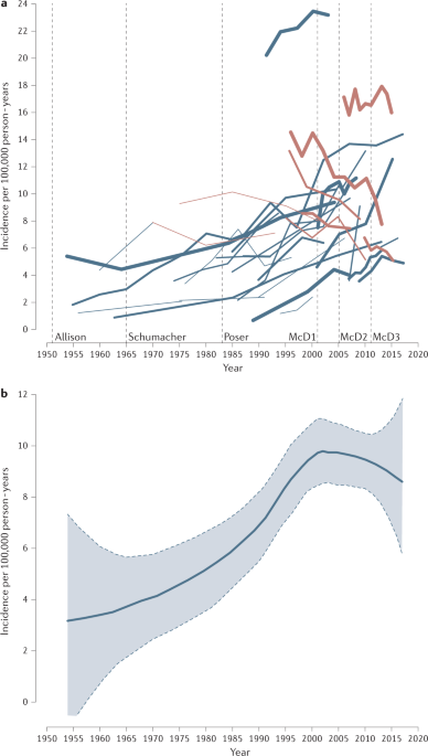 Apparent changes in the epidemiology and severity of multiple sclerosis - Nature Reviews Neurology