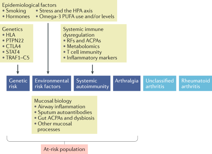Rheumatoid arthritis and the mucosal origins hypothesis