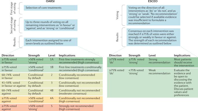 osteoarthritis guidelines 2019 pdf)
