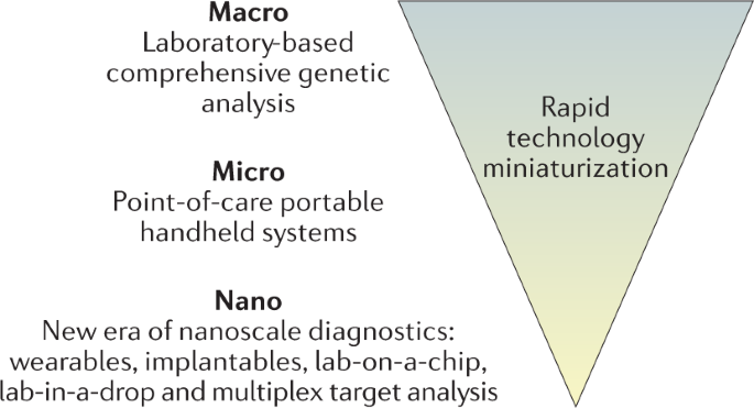 Merging new-age biomarkers and nanodiagnostics for precision prostate cancer management
