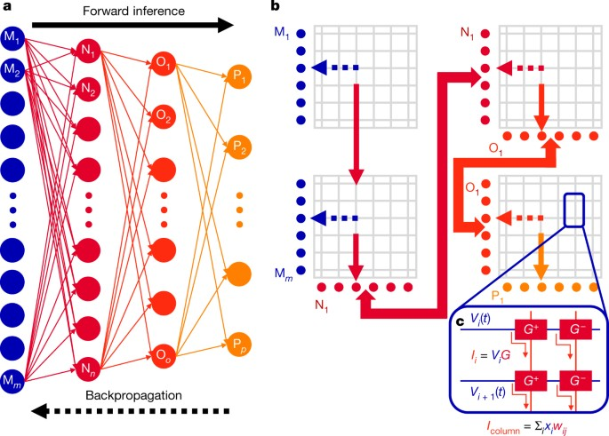 Equivalent-accuracy accelerated neural-network training