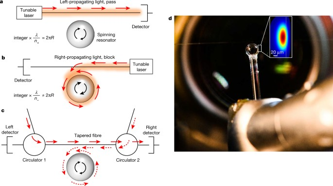 Flying couplers above spinning resonators generate irreversible