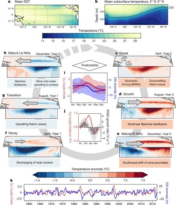 El Niosouthern Oscillation Complexity Nature
