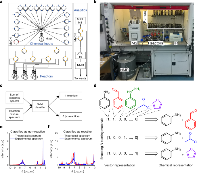 Controlling an organic synthesis robot with machine learning to