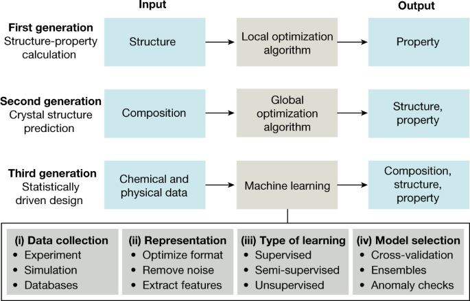 Machine learning for molecular and materials science | Nature