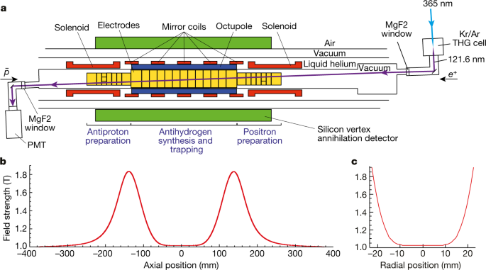 Observation of the 1S–2P Lyman-α transition in antihydrogen | Nature