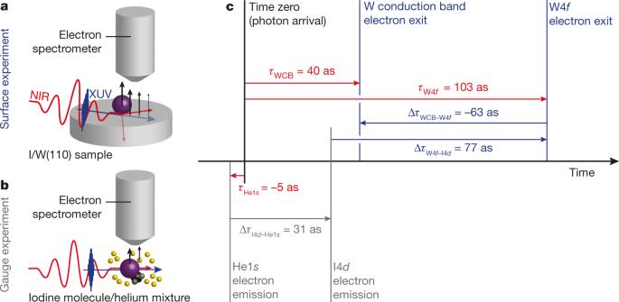 Absolute Timing Of The Photoelectric Effect Nature Rezevă bilete de zbor pe avia.md din aeroportul internațional chișinău. absolute timing of the photoelectric