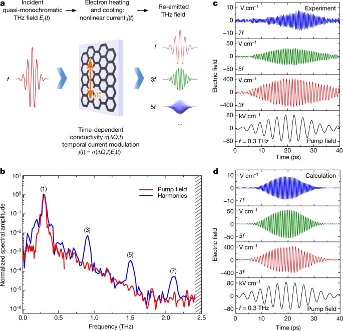 Extremely efficient terahertz high-harmonic generation in graphene