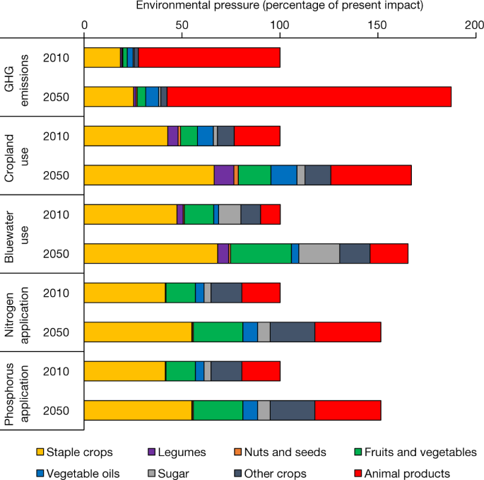 Options for keeping the food system within environmental