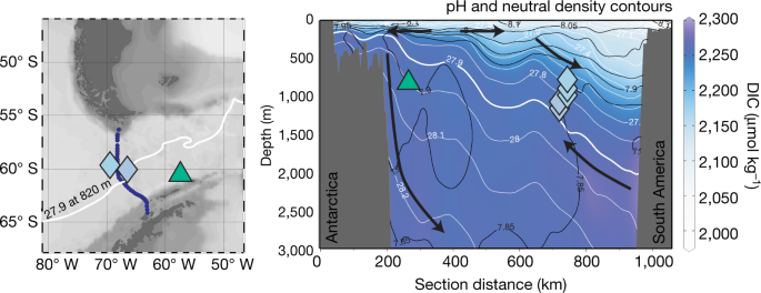 co 2 storage and release in the deep southern ocean on millennial to
