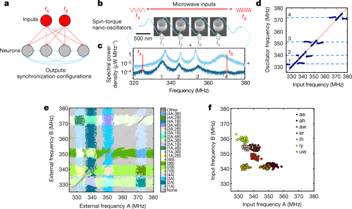 Vowel recognition with four coupled spin-torque nano ... on