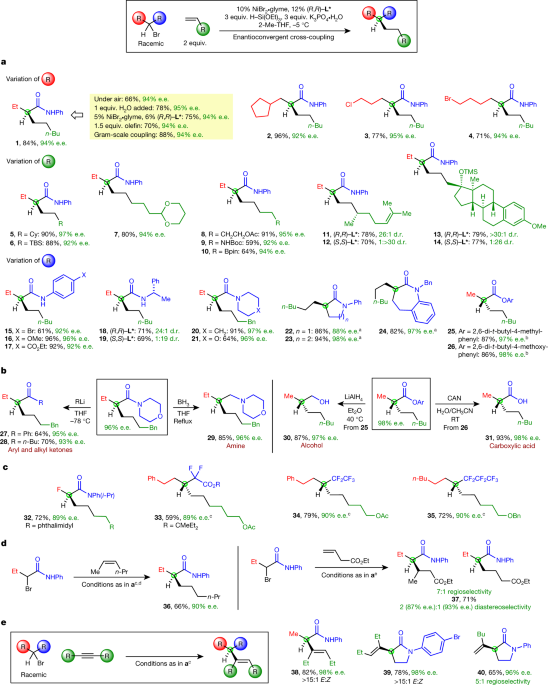 Catalytic enantioconvergent coupling of secondary and