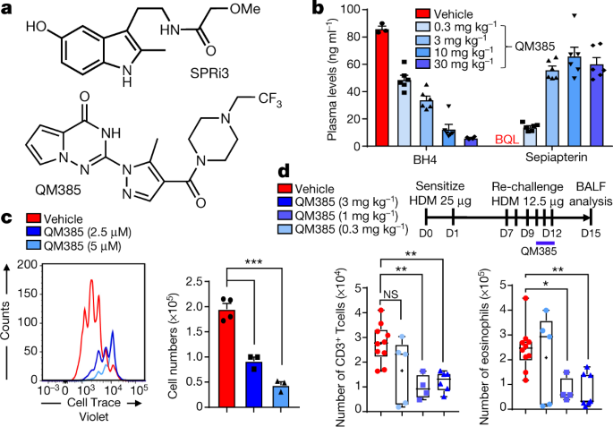 the metabolite bh4 controls t cell proliferation in autoimmunity and nitrous plate system diagram a, chemical structure of spri3 and qm385 b, dose dependent reduction in plasma bh4 levels by qm385, and respective dose dependent increase in plasma