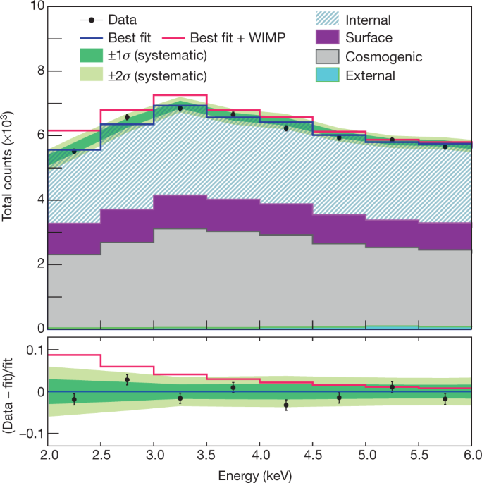 An experiment to search for dark-matter interactions using